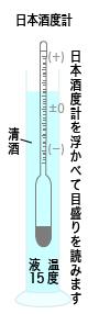 日本酒度計