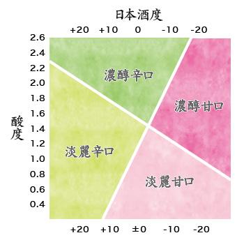 日本酒度と酸度のグラフ