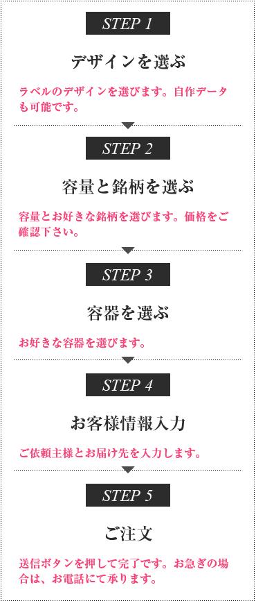 オリジナルラベルの注文手順